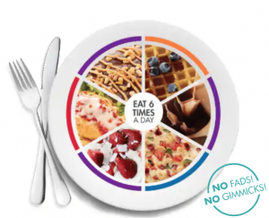 nutrisystem healthy eating plate