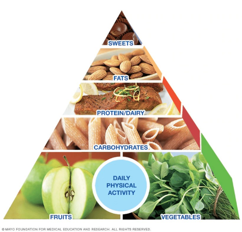 mayo clinic diet healthy eating pyramid